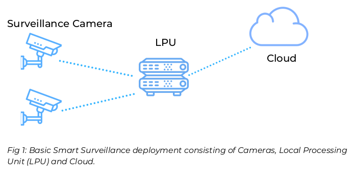 Increasing uptime of your smart surveillance
