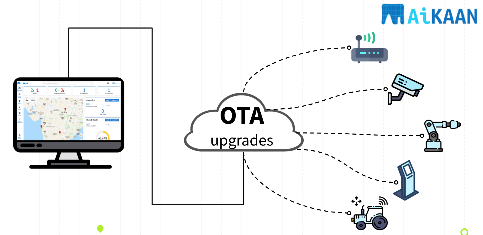 Mender Over the air upgrade (OTA)