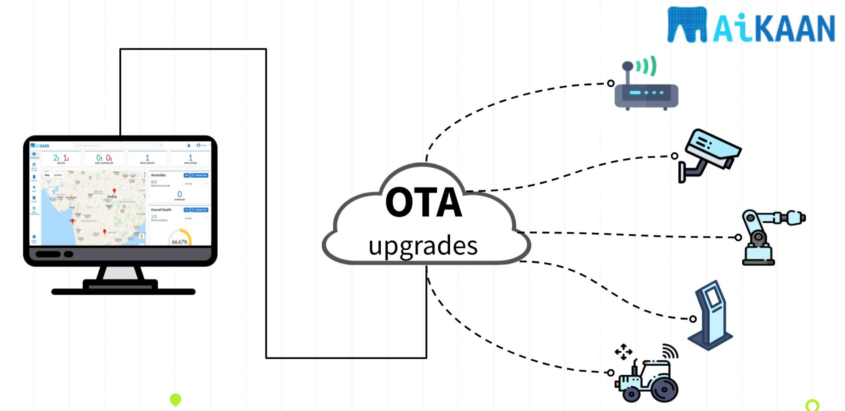 Mender Over the air upgrade (OTA)